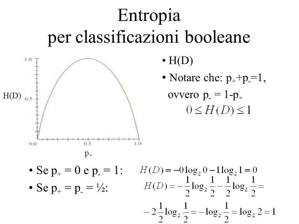 Entropia per classificazioni booleane H(D) Notare che: p + +p - =1, ovvero p - = 1-p + p+p+ H(D) Se p + = 0 e p - = 1: Se p + = p - = ½: