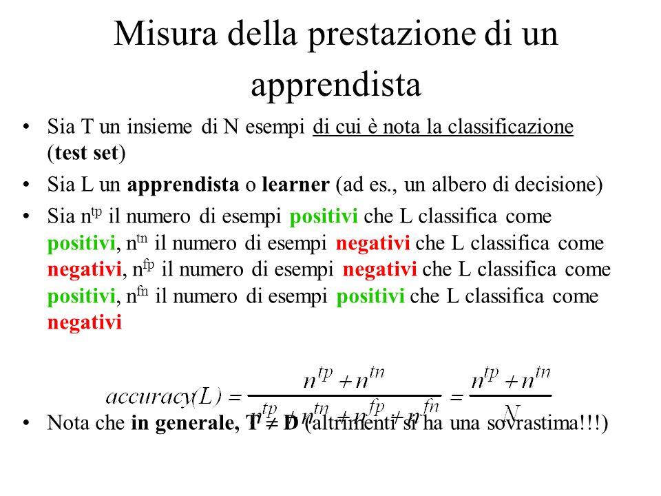 Misura della prestazione di un apprendista Sia T un insieme di N esempi di cui è nota la classificazione (test set) Sia L un apprendista o learner (ad es., un albero di decisione) Sia n tp il numero di esempi positivi che L classifica come positivi, n tn il numero di esempi negativi che L classifica come negativi, n fp il numero di esempi negativi che L classifica come positivi, n fn il numero di esempi positivi che L classifica come negativi Nota che in generale, T D (altrimenti si ha una sovrastima!!!)