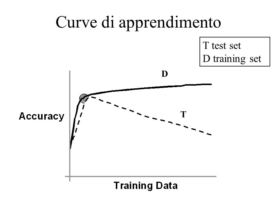 Curve di apprendimento D T T test set D training set