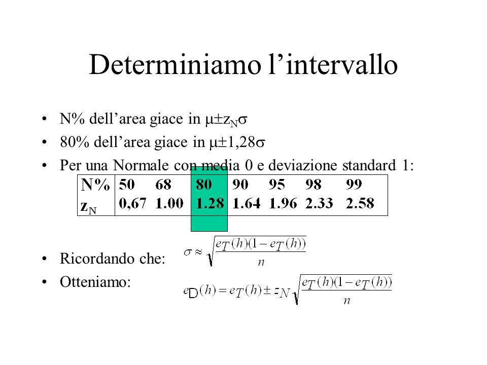 Determiniamo lintervallo N% dellarea giace in z N 80% dellarea giace in 1,28 Per una Normale con media 0 e deviazione standard 1: Ricordando che: Otte