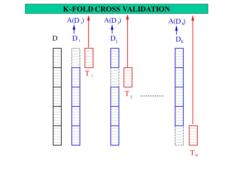 K-FOLD CROSS VALIDATION