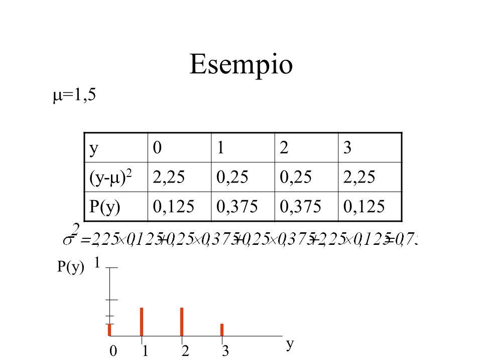 Esempio y0123 (y- ) 2 2,250,25 2,25 P(y)0,1250,375 0,125 =1,5 1 0 1 2 3 P(y) y