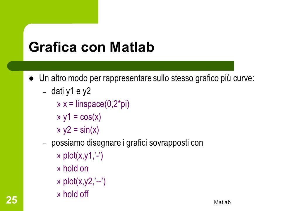 Matlab 25 Grafica con Matlab Un altro modo per rappresentare sullo stesso grafico più curve: – dati y1 e y2 » x = linspace(0,2*pi) » y1 = cos(x) » y2