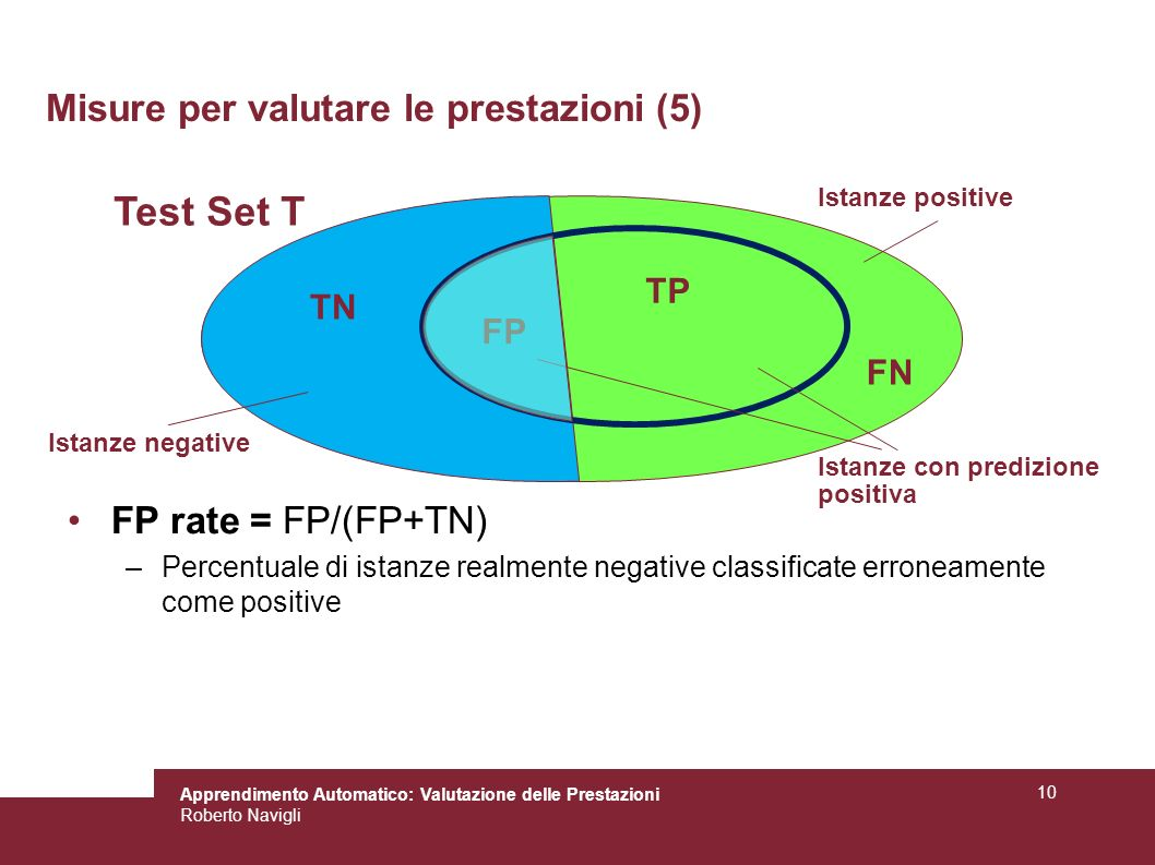 Apprendimento Automatico: Valutazione delle Prestazioni Roberto Navigli 10 Misure per valutare le prestazioni (5) FP rate = FP/(FP+TN) –Percentuale di