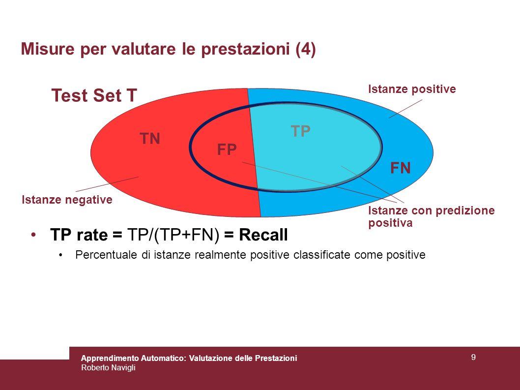 Apprendimento Automatico: Valutazione delle Prestazioni Roberto Navigli 9 Misure per valutare le prestazioni (4) TP rate = TP/(TP+FN) = Recall Percent