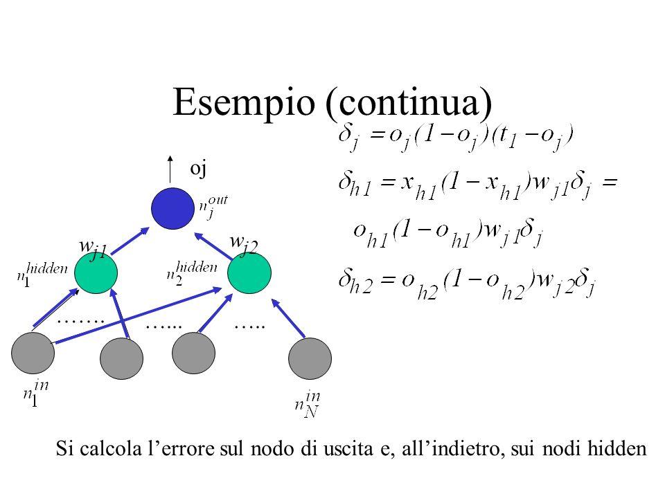 Esempio (continua) oj w j1 w j2 ……. …..…... Si calcola lerrore sul nodo di uscita e, allindietro, sui nodi hidden