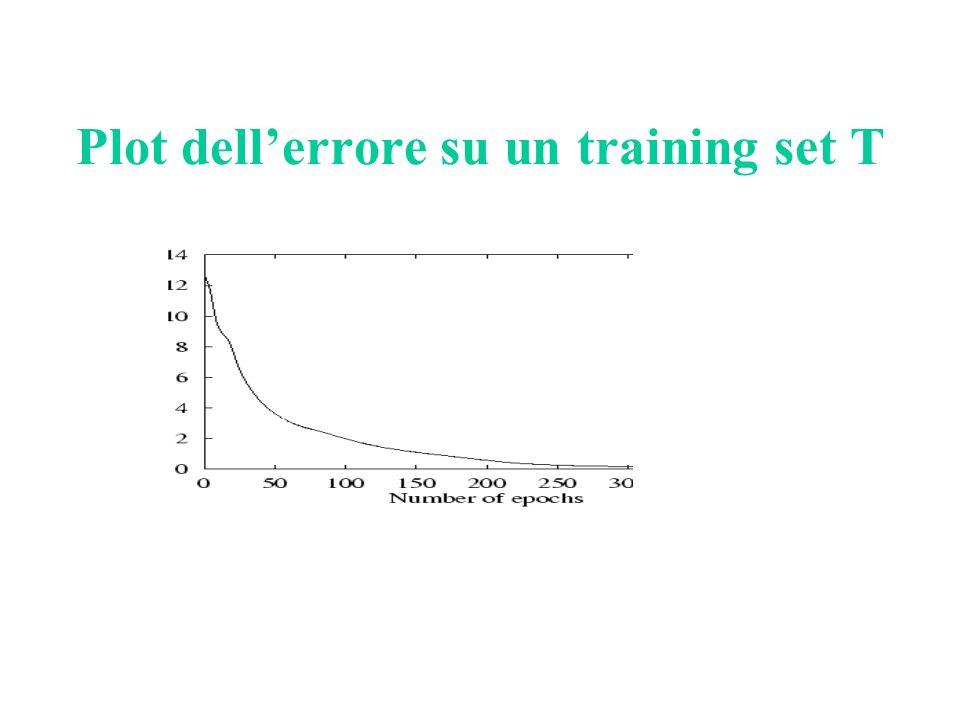 Plot dellerrore su un training set T