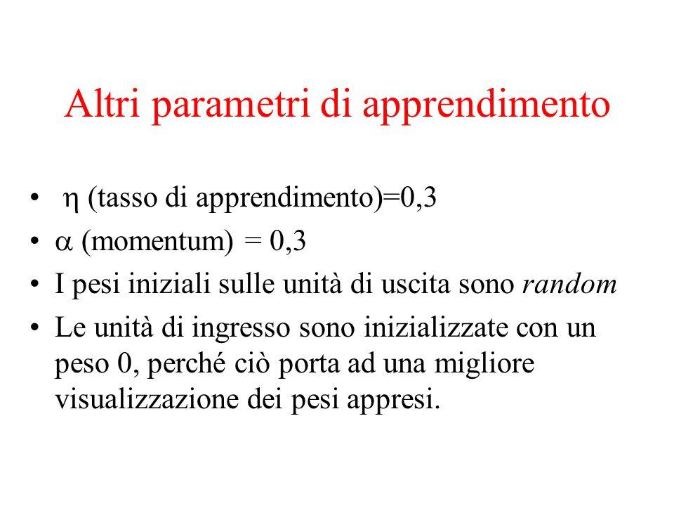 Altri parametri di apprendimento (tasso di apprendimento)=0,3 (momentum) = 0,3 I pesi iniziali sulle unità di uscita sono random Le unità di ingresso