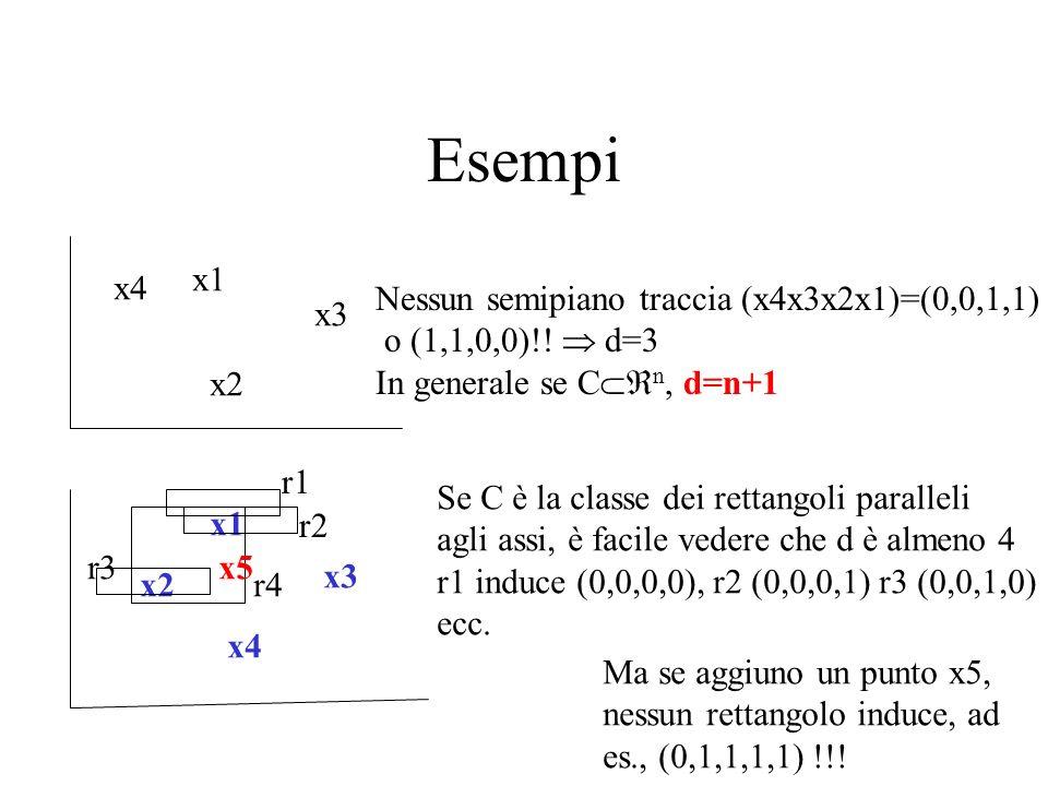 Esempi x1 x2 x3 x4 Nessun semipiano traccia (x4x3x2x1)=(0,0,1,1) o (1,1,0,0)!! d=3 In generale se C n, d=n+1 x1 x2 x3 x4 r1 r2 r4 r3 Se C è la classe