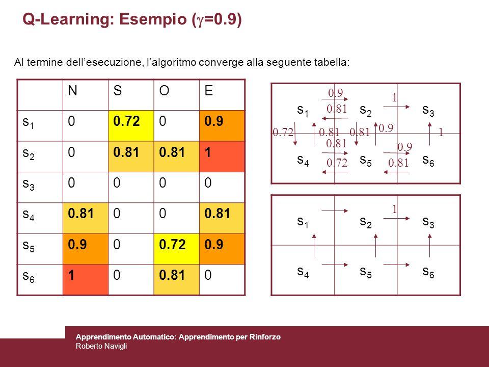 Apprendimento Automatico: Apprendimento per Rinforzo Roberto Navigli Q-Learning: Esempio ( =0.9) s1s1 s2s2 s3s3 s4s4 s5s5 s6s6 NSOE s1s1 00.7200.9 s2s