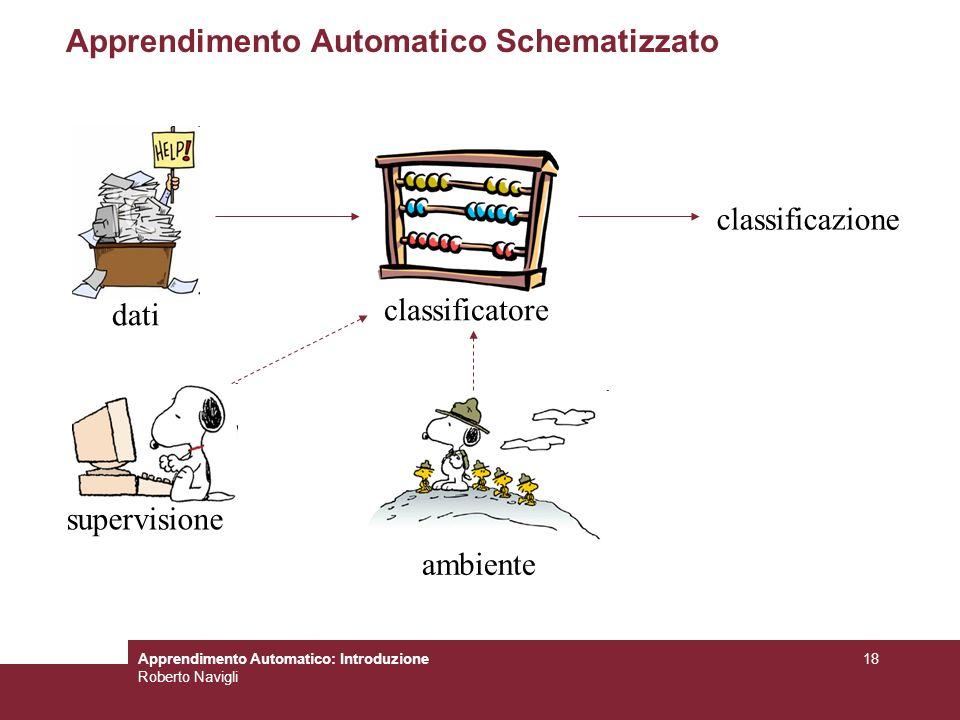 Apprendimento Automatico: Introduzione Roberto Navigli 18 Apprendimento Automatico Schematizzato classificatore supervisione ambiente dati classificaz
