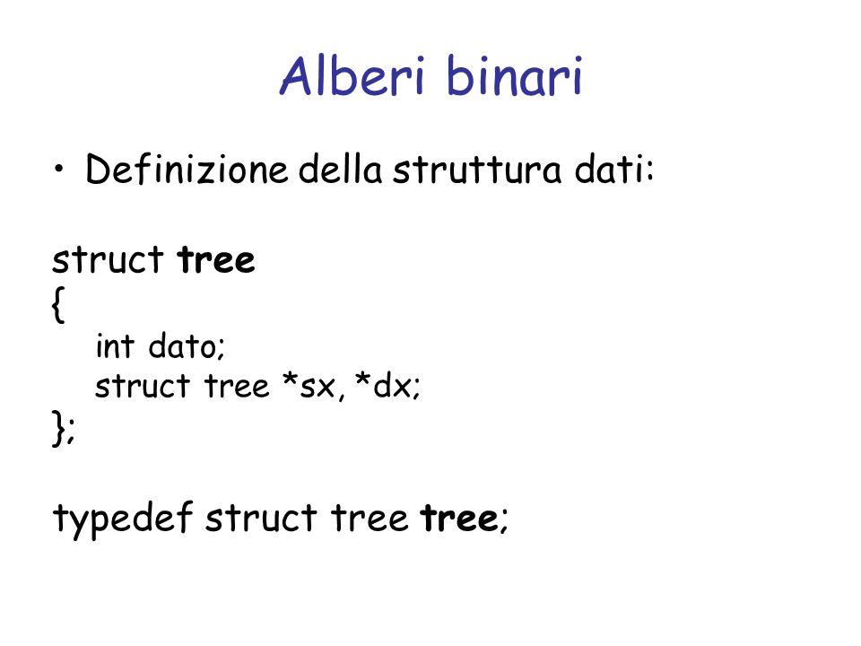 Alberi binari Definizione della struttura dati: struct tree { int dato; struct tree *sx, *dx; }; typedef struct tree tree;