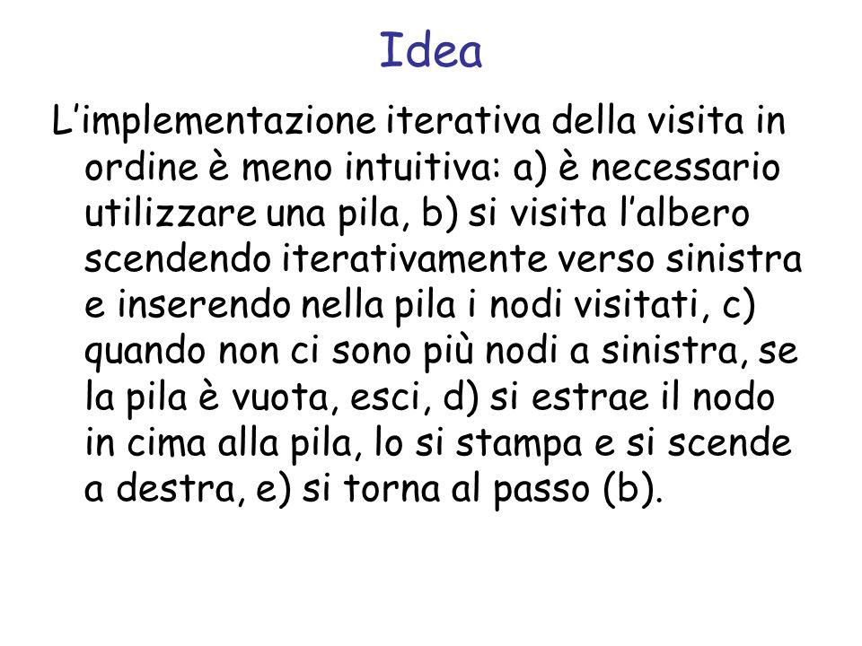 Idea Limplementazione iterativa della visita in ordine è meno intuitiva: a) è necessario utilizzare una pila, b) si visita lalbero scendendo iterativamente verso sinistra e inserendo nella pila i nodi visitati, c) quando non ci sono più nodi a sinistra, se la pila è vuota, esci, d) si estrae il nodo in cima alla pila, lo si stampa e si scende a destra, e) si torna al passo (b).