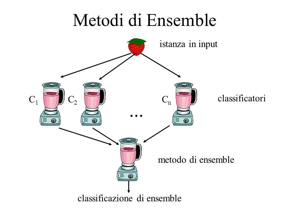 Metodi di Ensemble... classificatori C1C1 C2C2 CnCn metodo di ensemble istanza in input classificazione di ensemble