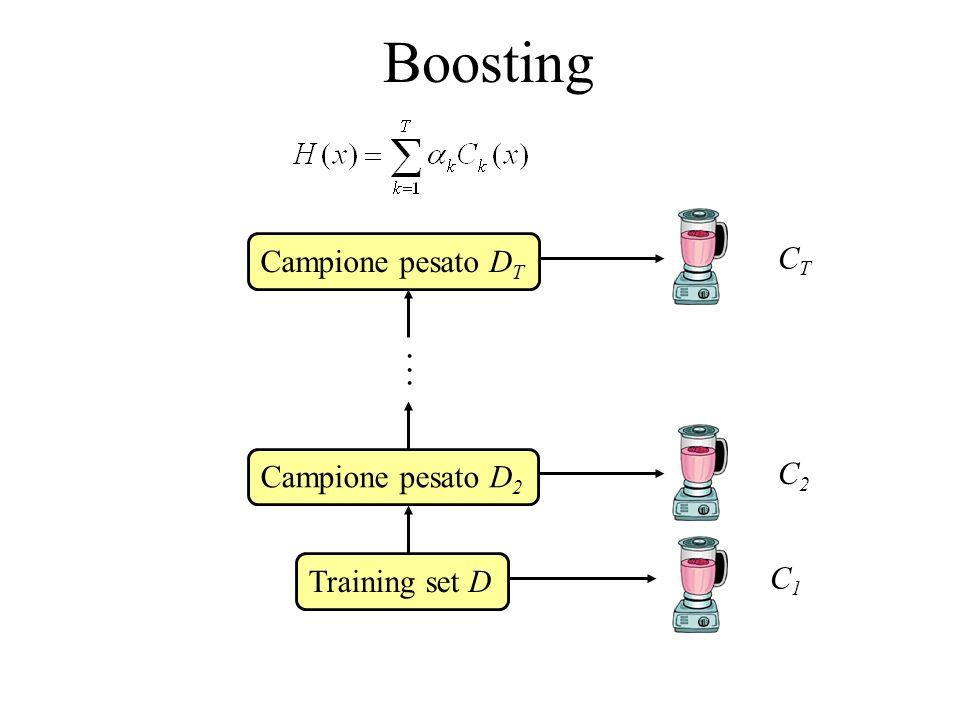 Adaptive Boosting (AdaBoost) Si sceglie una distribuzione iniziale di selezione degli esempi (x i, y i ), D 1 (i) = 1/m dato  D =m e per i = 1, …, m For k = 1, …, T –Definisce k come la somma delle probabilità per le istanze misclassificate dai classificatori precedenti –Apprendi un classificatore C k che minimizzi lerrore k (esci se k 0.5 –Calcola un peso k del classificatore C k : –Aggiorna la distribuzione: D k+1 (i) = D k (i)e k se x i è classificato in modo errato, D k+1 (i) = D k (i)e - k se x i è classificato in modo corretto –Rinormalizza le probabilità (affinché sommino a 1) Combina i classificatori C 1, …, C k usando il voting pesato