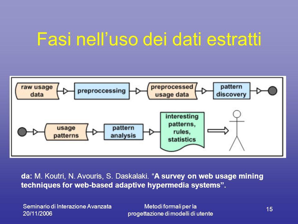 Seminario di Interazione Avanzata 20/11/2006 Metodi formali per la progettazione di modelli di utente 15 Fasi nelluso dei dati estratti da: M. Koutri,