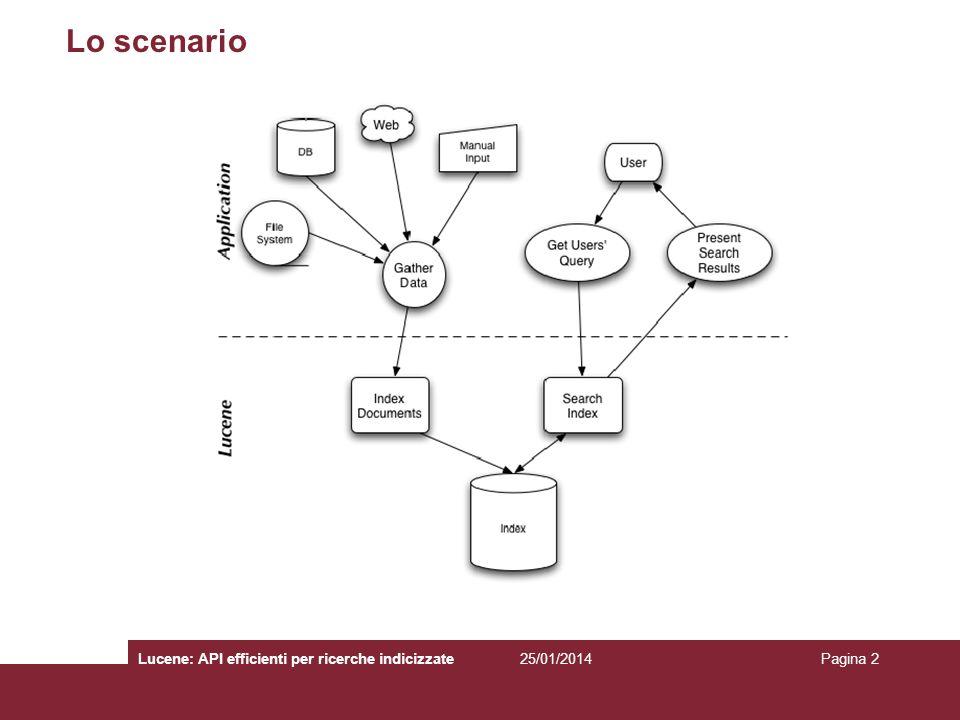 25/01/2014Lucene: API efficienti per ricerche indicizzatePagina 3 Lucene 3.1 E una API (Application Programming Interface) –Estremamente efficiente e scalabile Mette a disposizione le classi fondamentali per costruire un indicizzatore e un motore di ricerca 100% Java, nessuna dipendenza, nessun config file Fa parte del progetto Apache –Disponibile online: http://lucene.apache.orghttp://lucene.apache.org Utilizzato da: –Wikipedia, Wikimedia, ecc.