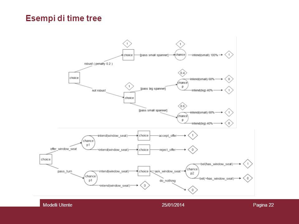 25/01/2014Modelli UtentePagina 22 Esempi di time tree