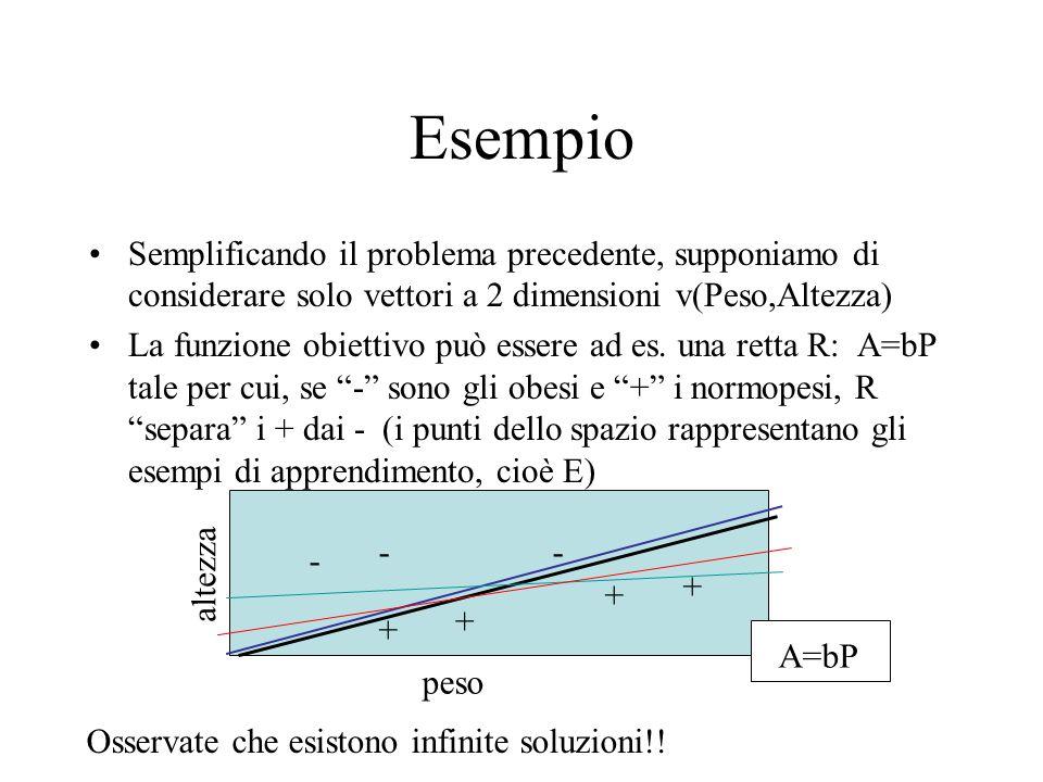 Esempio Semplificando il problema precedente, supponiamo di considerare solo vettori a 2 dimensioni v(Peso,Altezza) La funzione obiettivo può essere a