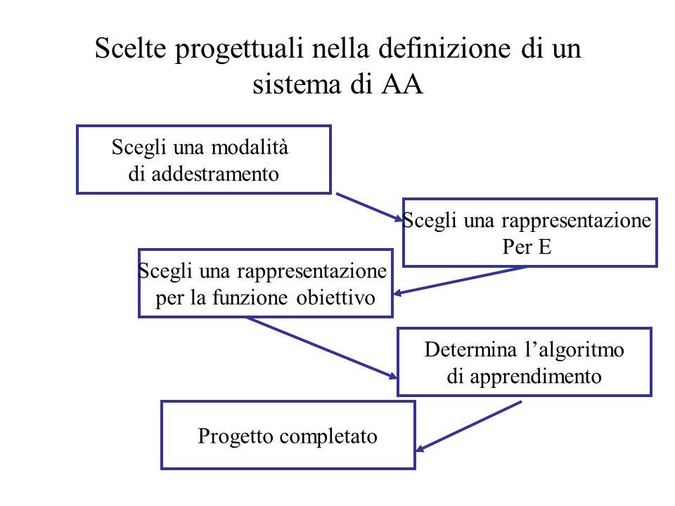 Scelte progettuali nella definizione di un sistema di AA Scegli una modalità di addestramento Scegli una rappresentazione Per E Scegli una rappresenta