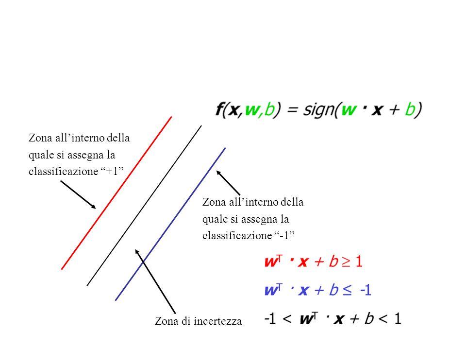 Lagrangiani Ad esempio, se f = w 2 /2 e g 1 = wx -1 0, allora Si calcolano le derivate rispetto alle variabili del lagrangiano (w e in questo esempio) e si impone siano =0 Risolvendo il sistema di equazioni ottenuto, si ricavano i valori che soddisfano il problema L deve essere massimizzata rispetto alle variabili primarie (w nellesempio), ma minimizzata rispetto alle variabili duali ( )