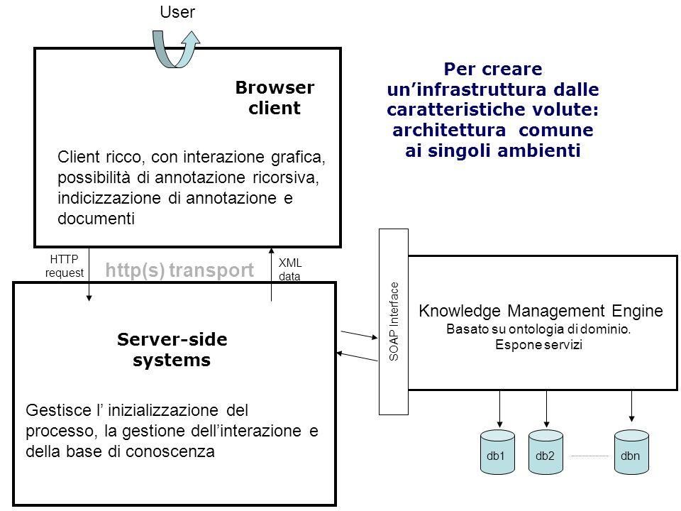 http(s) transport HTTP request XML data Server-side systems Browser client User Per creare uninfrastruttura dalle caratteristiche volute: architettura