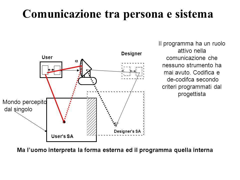 Comunicazione tra persona e sistema Designer Designer's SA User User's SA Mondo percepito dal singolo Il programma ha un ruolo attivo nella comunicazi