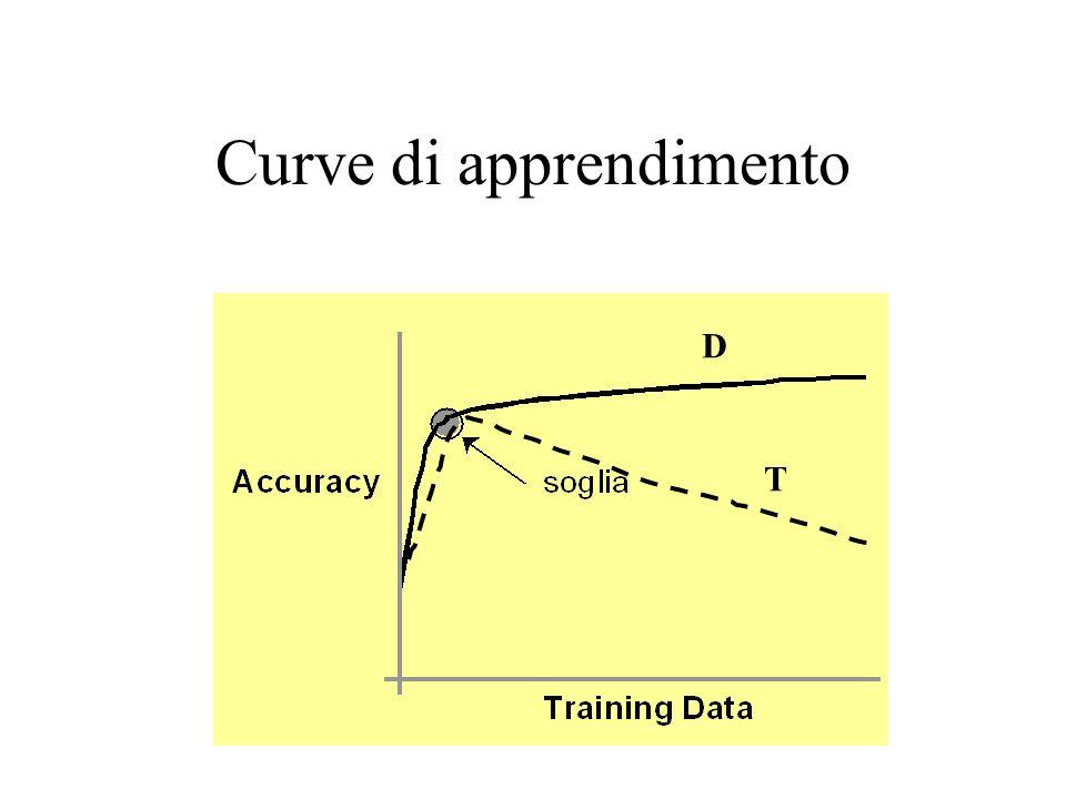 Curve di apprendimento D T