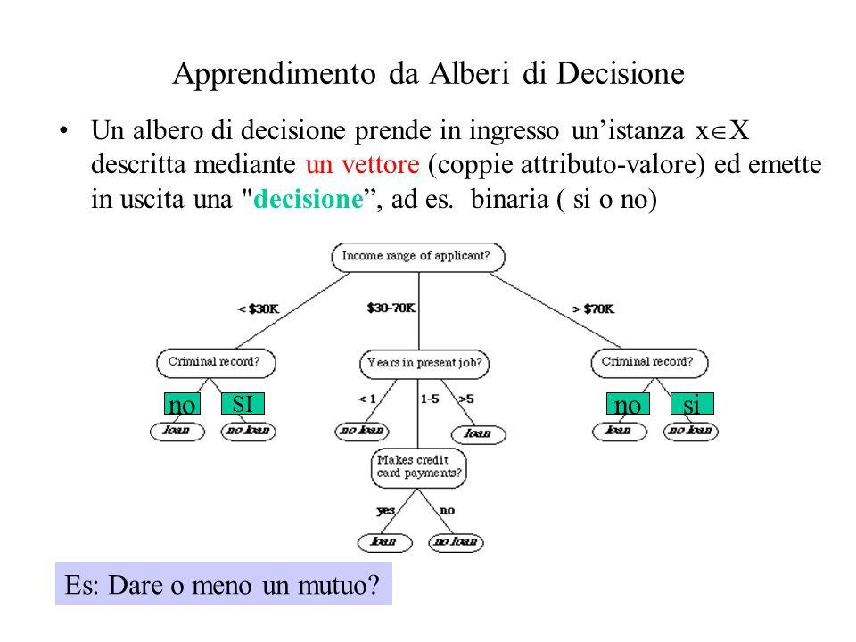 Apprendimento da Alberi di Decisione Un albero di decisione prende in ingresso unistanza x X descritta mediante un vettore (coppie attributo-valore) e