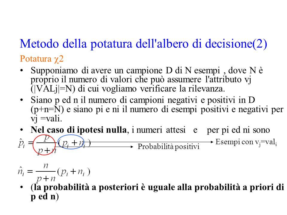 Metodo della potatura dell'albero di decisione(2) Potatura 2 Supponiamo di avere un campione D di N esempi, dove N è proprio il numero di valori che p