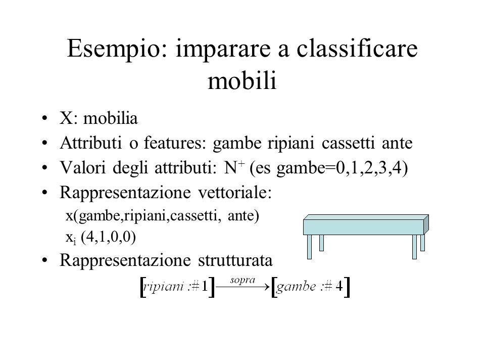Esempio: imparare a classificare mobili X: mobilia Attributi o features: gambe ripiani cassetti ante Valori degli attributi: N + (es gambe=0,1,2,3,4) Rappresentazione vettoriale: x(gambe,ripiani,cassetti, ante) x i (4,1,0,0) Rappresentazione strutturata