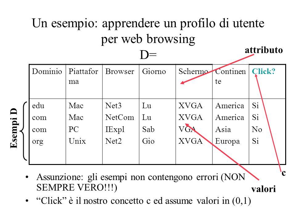 Un esempio: apprendere un profilo di utente per web browsing D= Assunzione: gli esempi non contengono errori (NON SEMPRE VERO!!!) Click è il nostro concetto c ed assume valori in (0,1) DominioPiattafor ma BrowserGiornoSchermoContinen te Click.