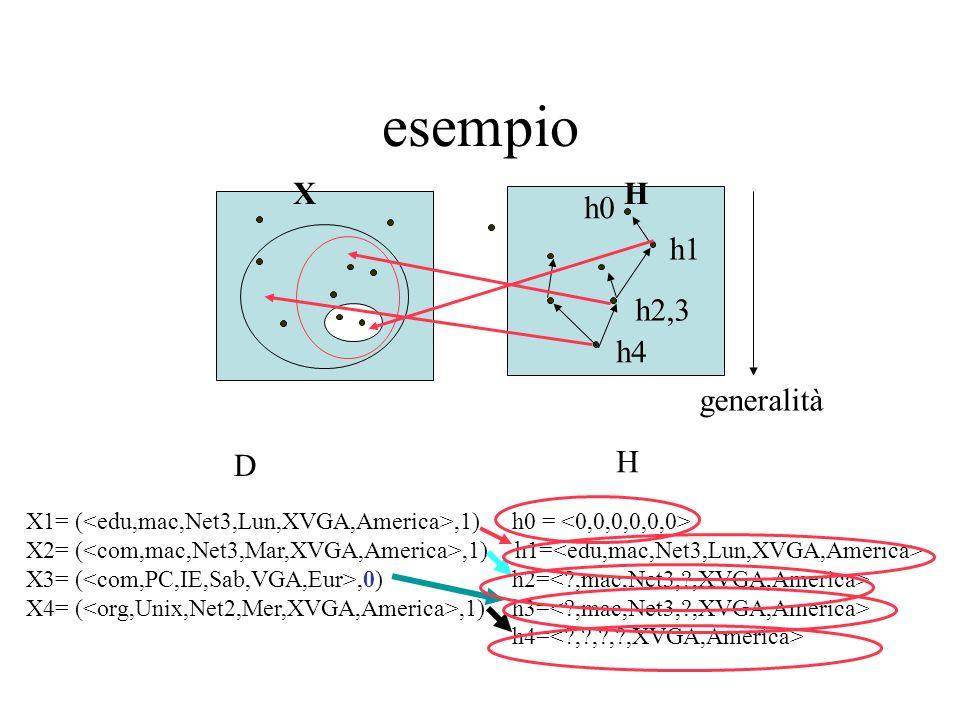 esempio h2,3 h1 XH generalità h4 h0 X1= (,1) h0 = X2= (,1) h1= X3= (,0) h2= X4= (,1) h3= h4= D H
