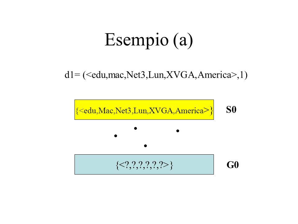 Esempio (a) S0 G0 d1= (,1)