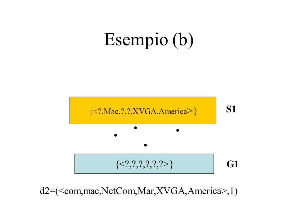 Esempio (b) S1 G1 d2=(,1)