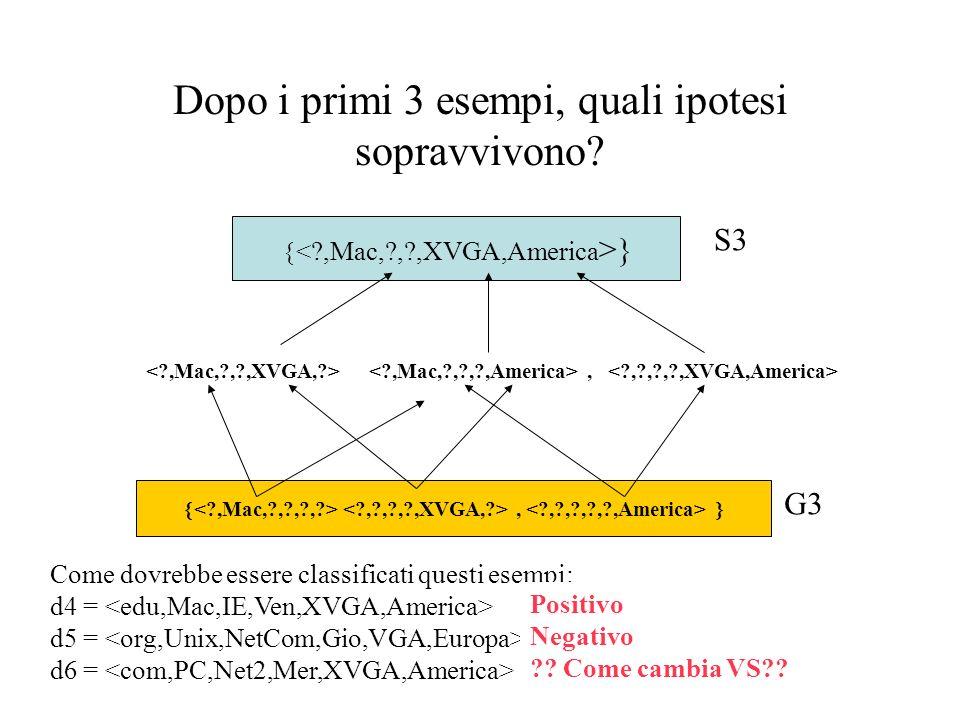 Dopo i primi 3 esempi, quali ipotesi sopravvivono.
