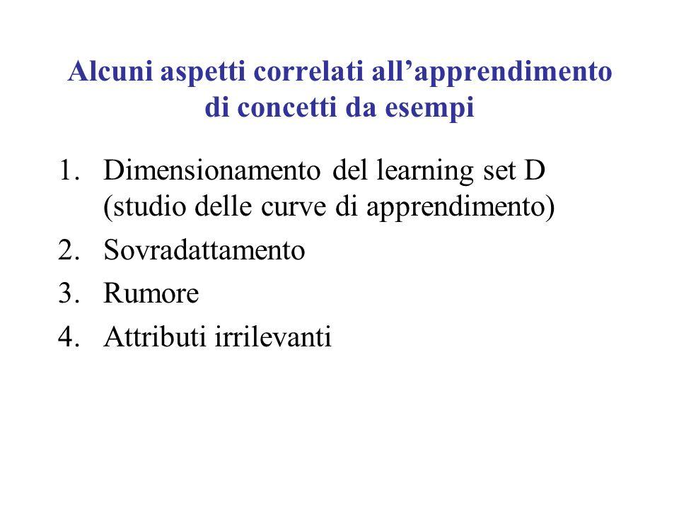 Alcuni aspetti correlati allapprendimento di concetti da esempi 1.Dimensionamento del learning set D (studio delle curve di apprendimento) 2.Sovradattamento 3.Rumore 4.Attributi irrilevanti