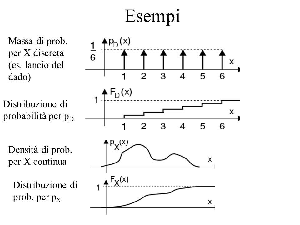 Esempi Distribuzione di probabilità per p D Massa di prob. per X discreta (es. lancio del dado) Densità di prob. per X continua Distribuzione di prob.