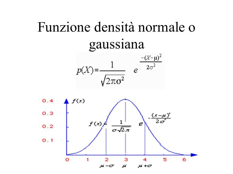 Riassunto dei concetti esposti Spazio di campionamento, esiti, eventi Probabilità condizionata, somma i probabilità, probabilità congiunte, proprietà fondamentali Teorema di Bayes Definizione di v.a.