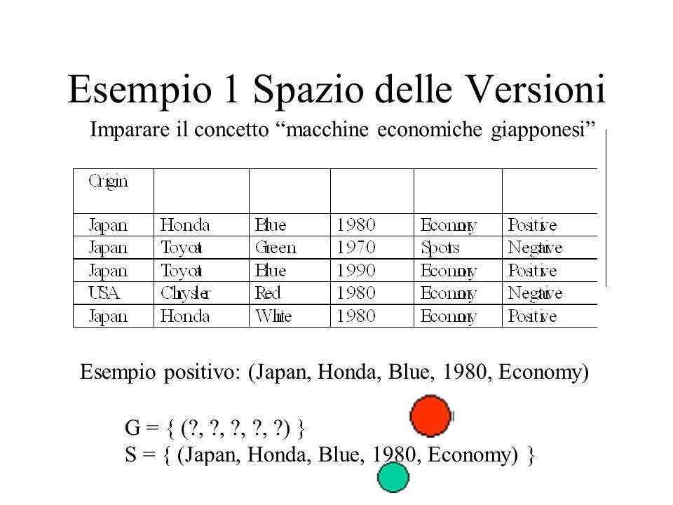 Esempio 1 Spazio delle Versioni Imparare il concetto macchine economiche giapponesi G = { ( , , , , ) } S = { (Japan, Honda, Blue, 1980, Economy) } Esempio positivo: (Japan, Honda, Blue, 1980, Economy)