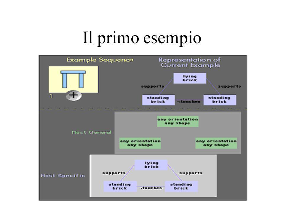 Il primo esempio