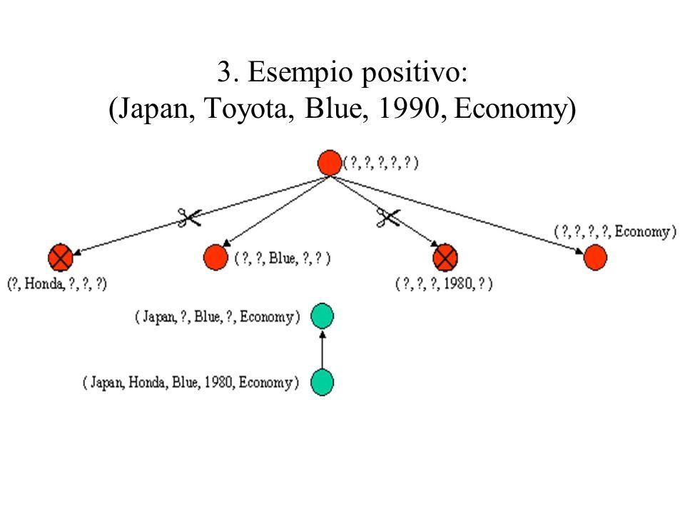 3. Esempio positivo: (Japan, Toyota, Blue, 1990, Economy)