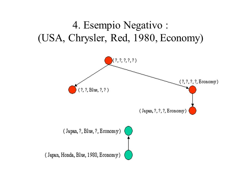 4. Esempio Negativo : (USA, Chrysler, Red, 1980, Economy)