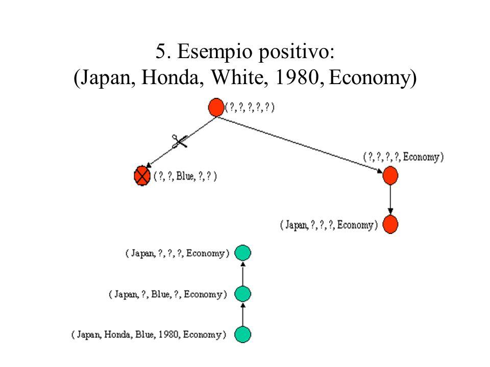 5. Esempio positivo: (Japan, Honda, White, 1980, Economy)