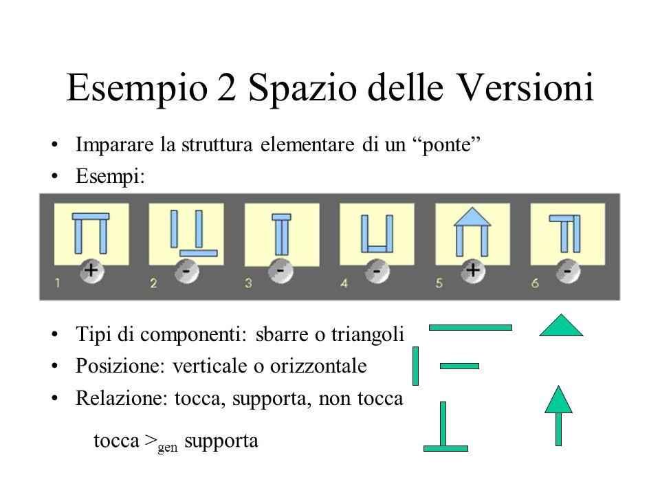 Esempio 2 Spazio delle Versioni Imparare la struttura elementare di un ponte Esempi: Tipi di componenti: sbarre o triangoli Posizione: verticale o orizzontale Relazione: tocca, supporta, non tocca tocca > gen supporta