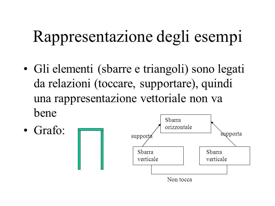 Rappresentazione degli esempi Gli elementi (sbarre e triangoli) sono legati da relazioni (toccare, supportare), quindi una rappresentazione vettoriale non va bene Grafo: Sbarra orizzontale Sbarra verticale Sbarra verticale Non tocca supporta