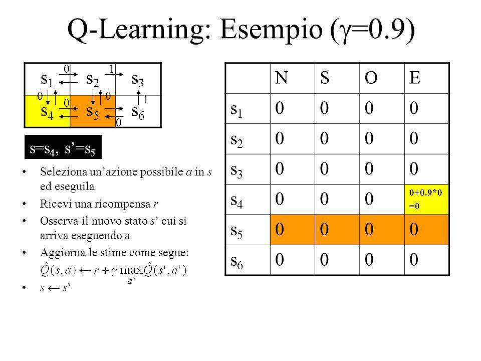 Q-Learning: Esempio ( =0.9) s1s1 s2s2 s3s3 s4s4 s5s5 s6s6 NSOE s1s1 0000 s2s2 0000 s3s3 0000 s4s4 000 0+0.9*0 =0 s5s5 0000 s6s6 0000 1 1 0 0 00 0 Sele