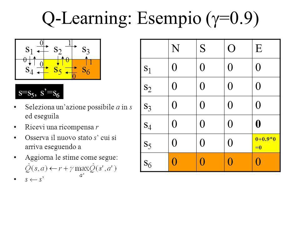 Q-Learning: Esempio ( =0.9) s1s1 s2s2 s3s3 s4s4 s5s5 s6s6 NSOE s1s1 0000 s2s2 0000 s3s3 0000 s4s4 0000 s5s5 000 0+0.9*0 =0 s6s6 0000 1 1 0 0 00 0 Sele