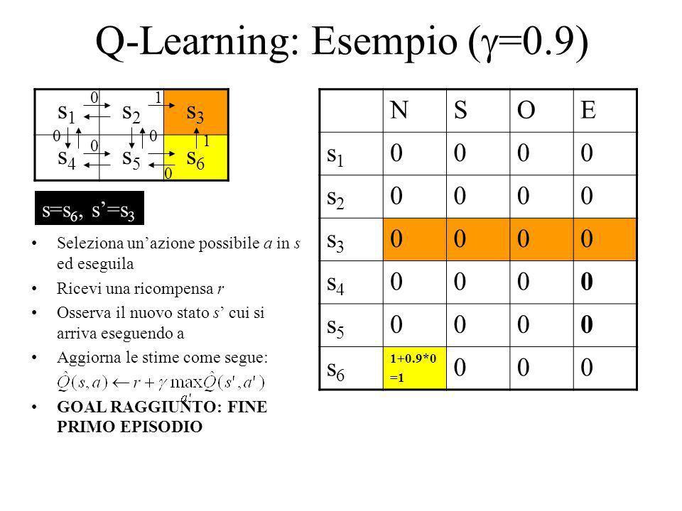 Q-Learning: Esempio ( =0.9) s1s1 s2s2 s3s3 s4s4 s5s5 s6s6 NSOE s1s1 0000 s2s2 0000 s3s3 0000 s4s4 0000 s5s5 0000 s6s6 1+0.9*0 =1 000 1 1 0 0 00 0 Sele