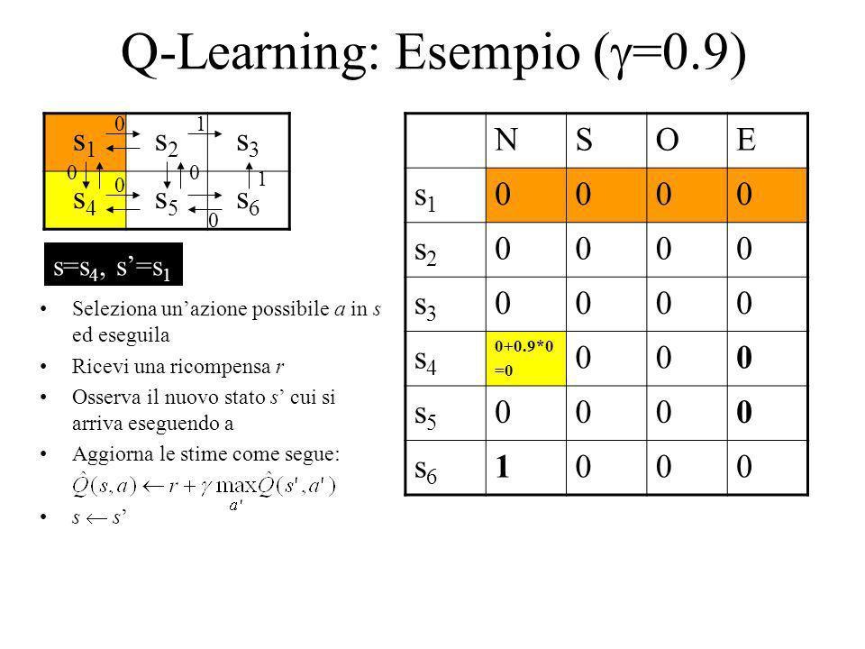 Q-Learning: Esempio ( =0.9) s1s1 s2s2 s3s3 s4s4 s5s5 s6s6 NSOE s1s1 0000 s2s2 0000 s3s3 0000 s4s4 0+0.9*0 =0 000 s5s5 0000 s6s6 1000 1 1 0 0 00 0 Sele